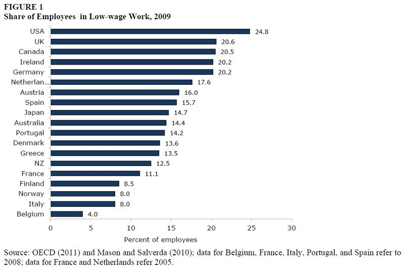 Low wage work percentages